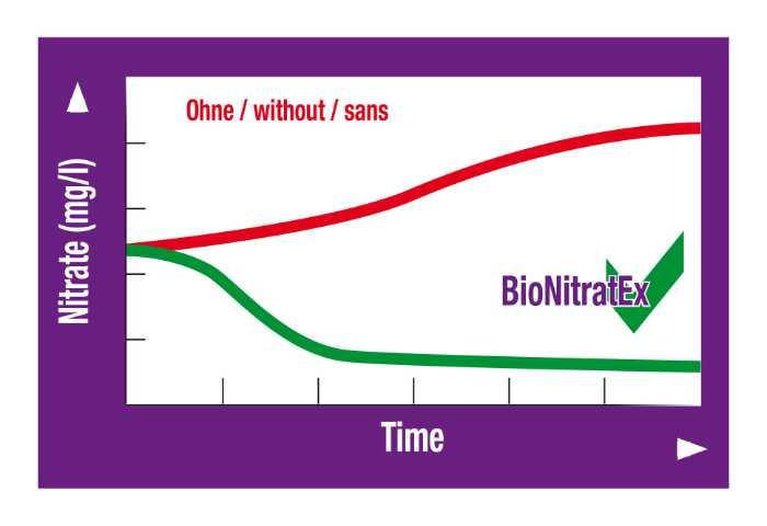 JBL BioNitrat Ex Aquarium Nitrat entfernen