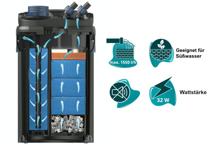 Dieses Bild zeigt den Oase BioMaster 850 und seine Vorteile