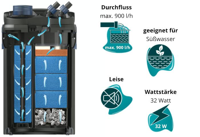 Dieses Bild zeigt den Oase BioMaster 250 und seine Eigenschaften