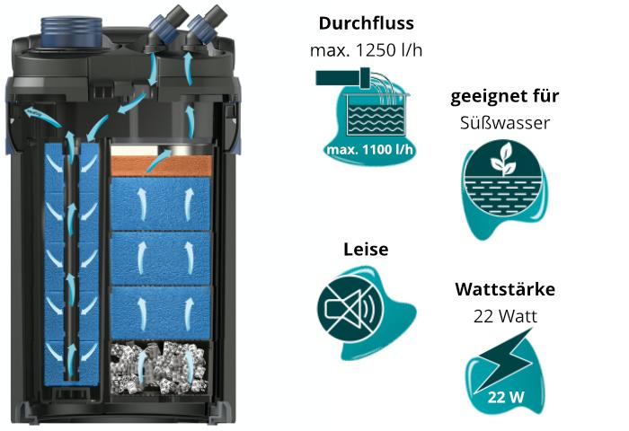 Dieses Bild zeigt den Oase BioMaster 600 und seine Eigenschaften